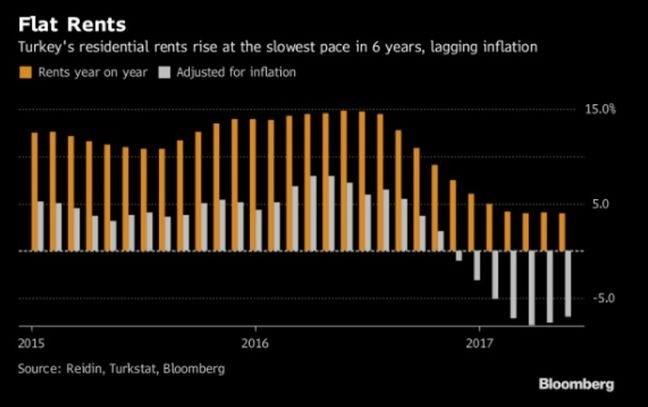Grafik: Bloomberg