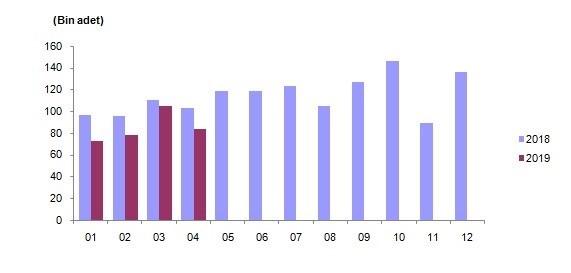 Konut satış sayıları (TÜİK)