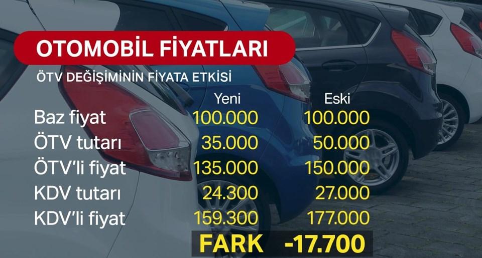 ötv Değişiminin Otomobil Fiyatlarına Etkisi Nasıl Olacak Ntv