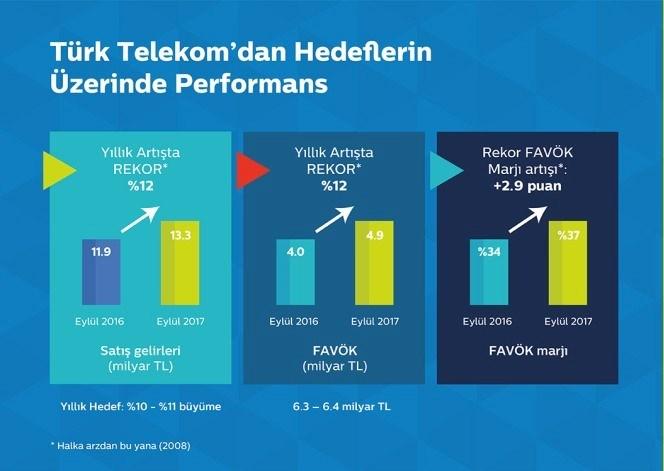 Yıllık satış gelirlerini % 10-11 artırmayı hedefleyen, Türk Telekom % 13.3 büyüdü.