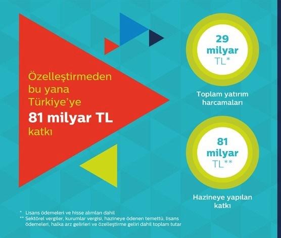 Türk Telekom bugüne dek 29 milyar lira toplam yatırım harcaması yaptı.