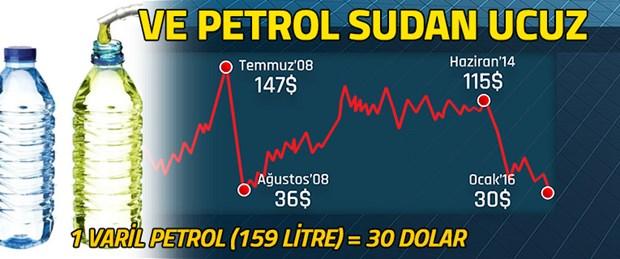 petrol sudan ucuz.jpg