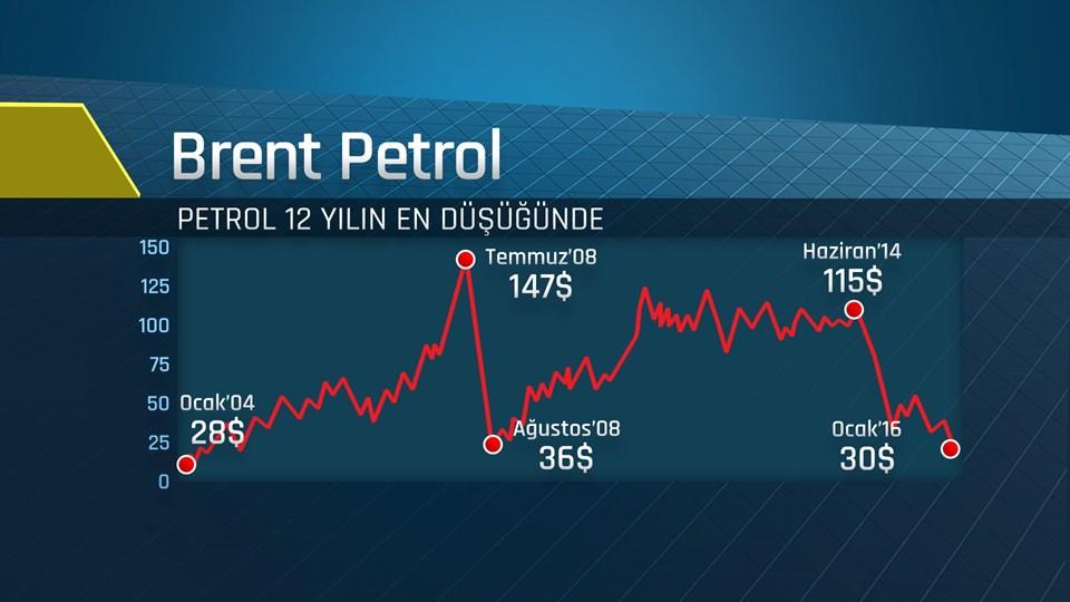Brent petrol dün gece uluslararası piyasalarda 29 doları test etti.