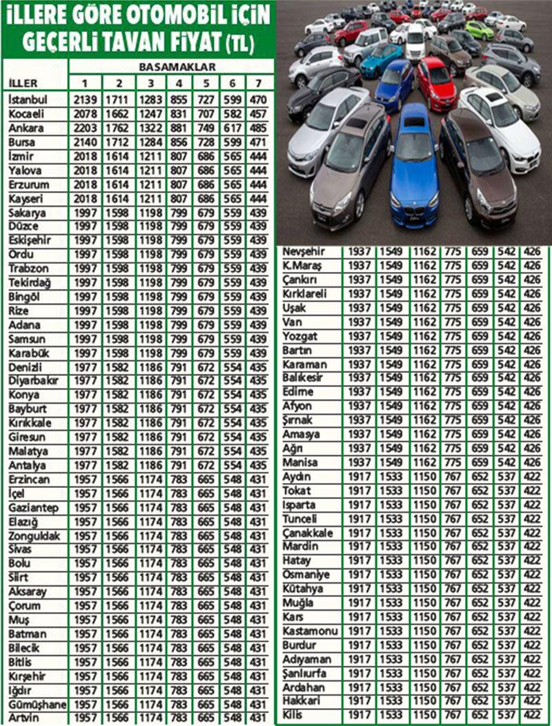 Araba sigortası ne kadar tutar Araba sigortası için nereye başvurulur