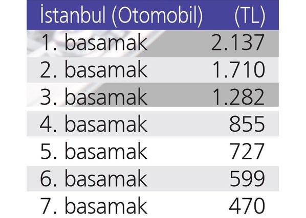 İSTANBUL'DA KİM NE KADAR ÖDEYECEK?