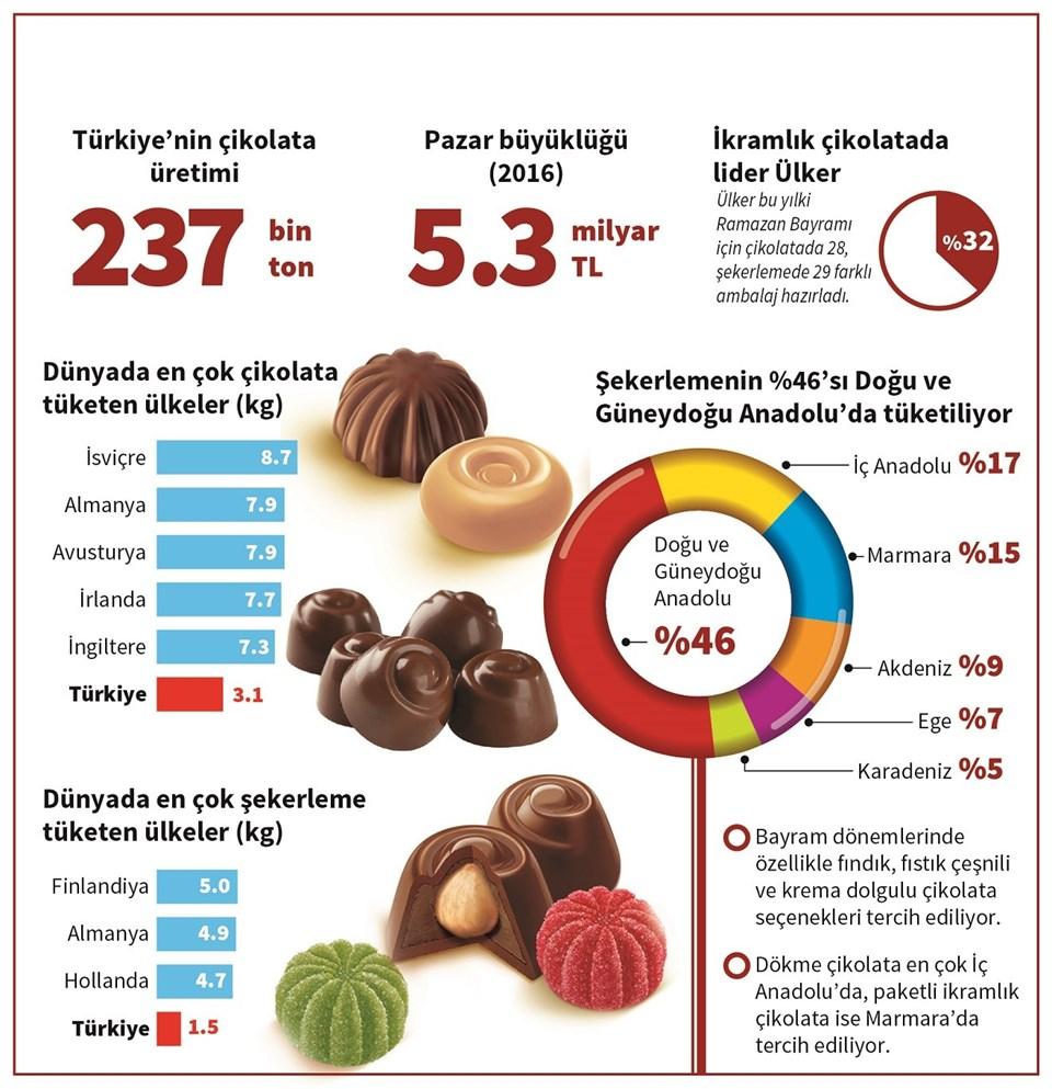 Türkiye'de en çok şekerleme Doğu-Güneydoğu Anadolu'da (Yüzde 46) tüketiliyor...