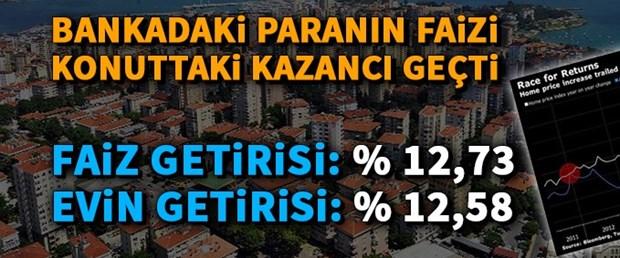 yazılı Türkiye konut getirisi faiz getirisi.jpg