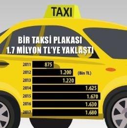 Bir taksinin aylık en büyük giderini yakıt olusturuyor. Ortalama yakıt maliyeti 4.500 TL. Sigorta, kasko, bakım derken araç için ayda 6.500 TL harcanıyor.