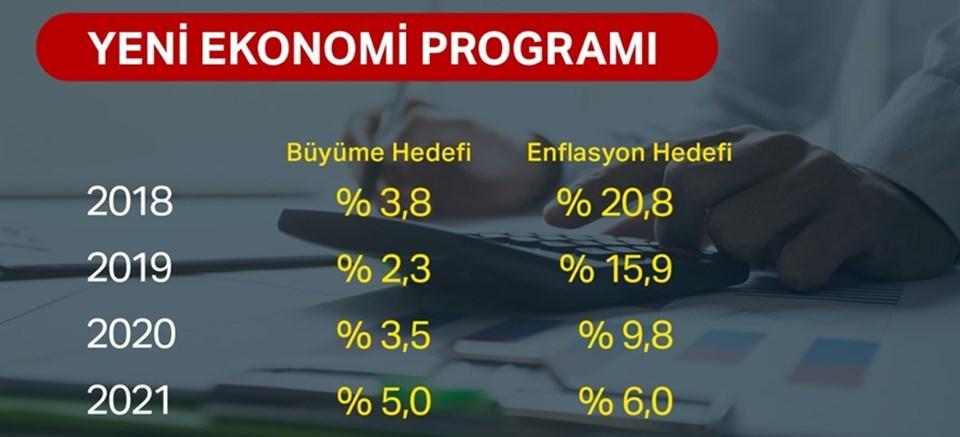 Yeni Ekonomi Programı Açıklandı Ovp Yerine Yep Geldi Ntv