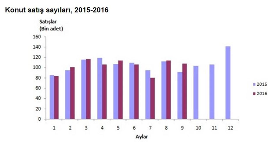 İstanbul'da aylar itibariyle konut satışları (2015-16 karşılaştırma)