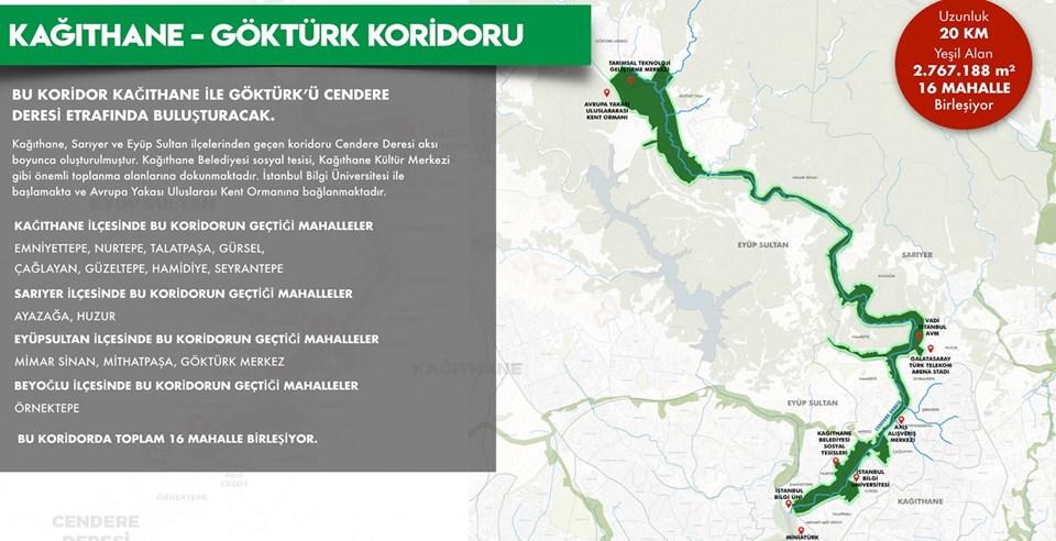 Kağıthane-Göktürk Koridoru: 20 km uzunluğunda, 2.767.188 metrekare yeşil alandan oluşacak.