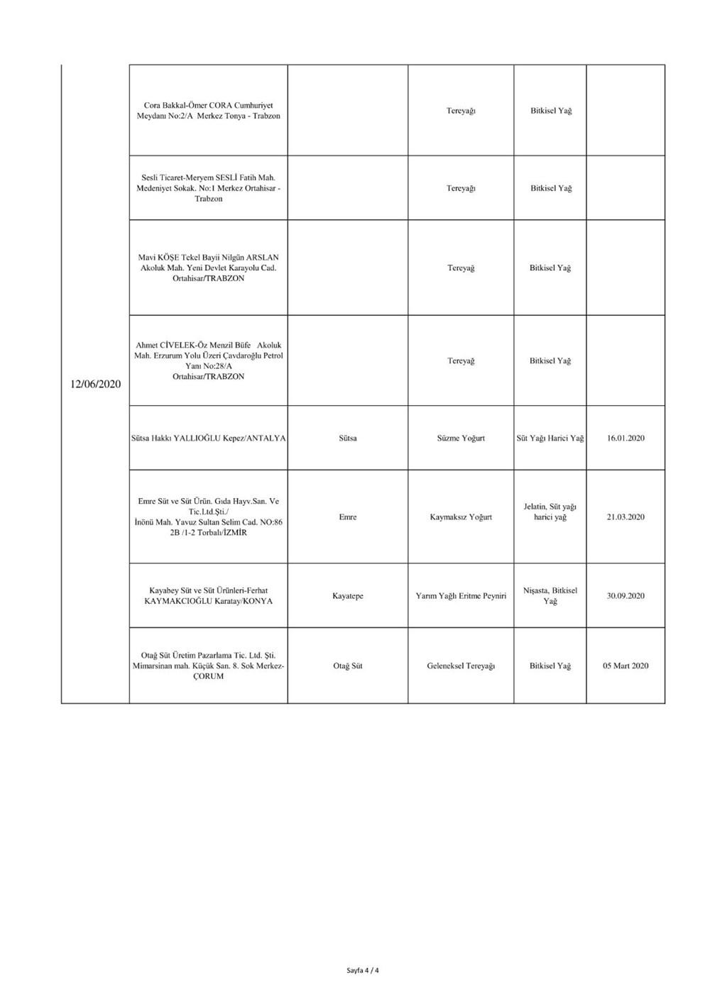 Bakanlık duyurdu: Sahte ürünler listesi - 18