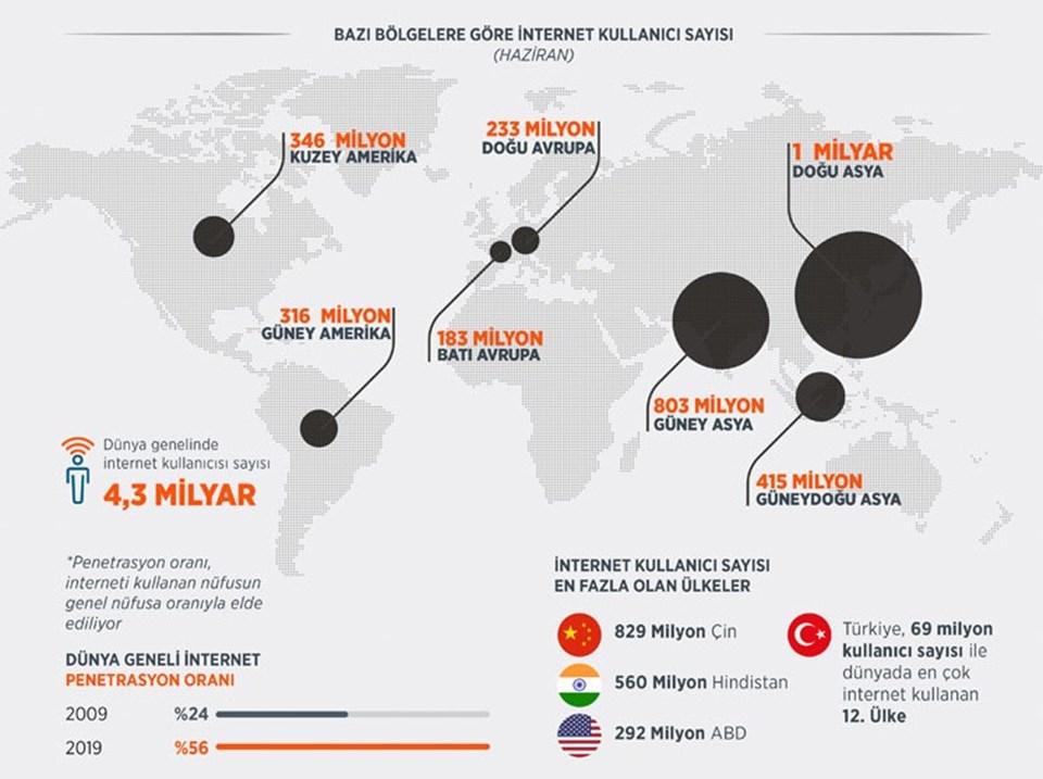 Bu yılın temmuz ayı itibarıyla dünyada internet kullanımı yüzde 56'ya yükselerek 4,33 milyar kişiye ulaştı.Aynı rapora göre, 31 Aralık 2018 tarihi itibarıyla 82 milyon 3 bin 882 nüfusa sahip olan Türkiye'de internet kullanan kişi sayısı ise 69 milyon olarak açıklandı. Başka bir deyişle Türkiye'de her 100 kişiden 84'ünün internete erişimi bulunuyor.