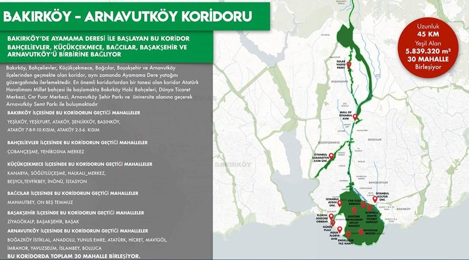 Bakırköy-Arnavutköy Koridoru: 45km uzunluğunda, 5.839.320 metrekare yeşil alandan oluşacak.