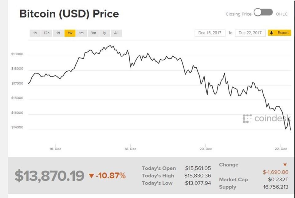 Bitcoin'in son 1 haftalık grafiği