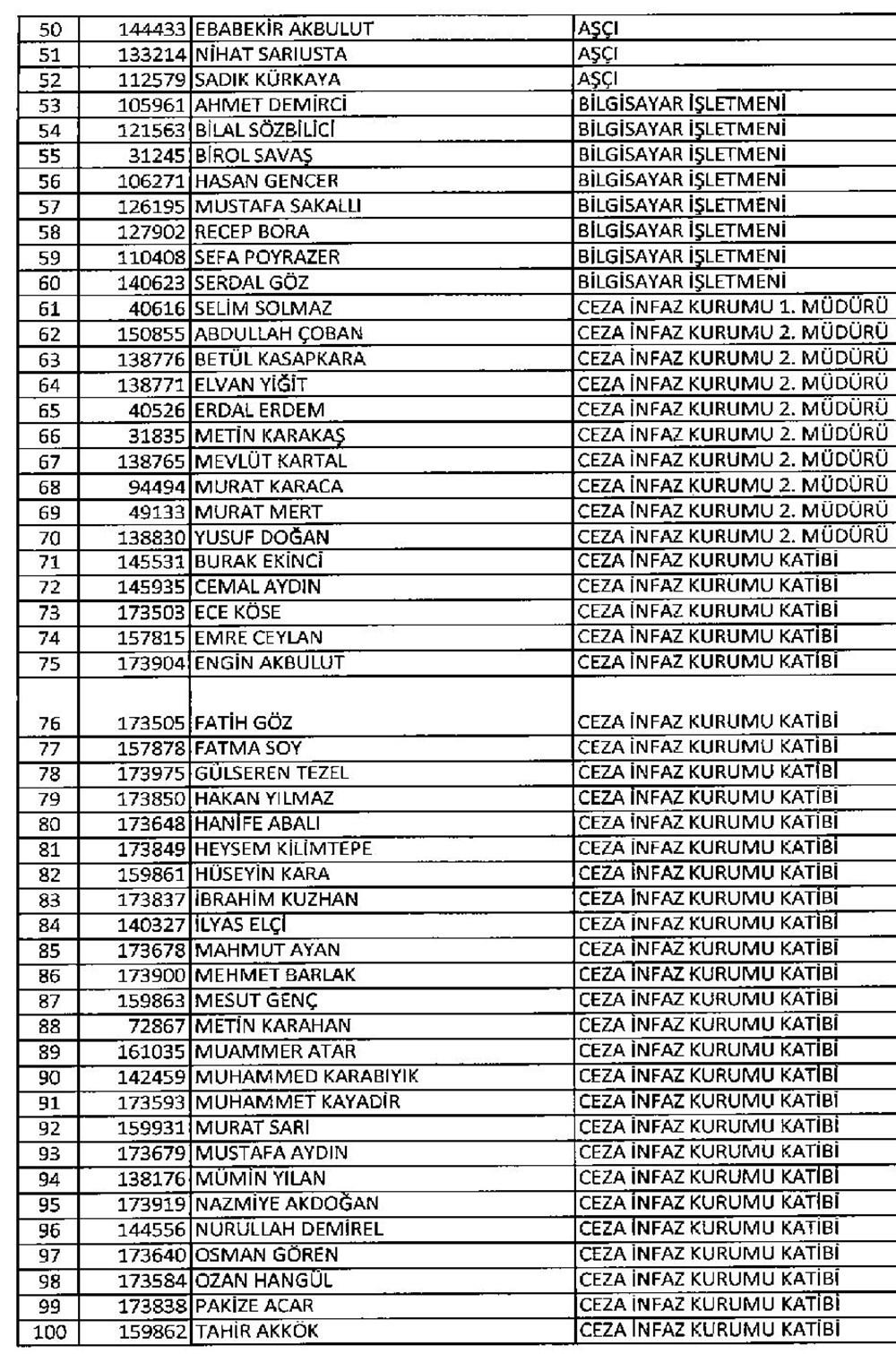edilen personelin listesi