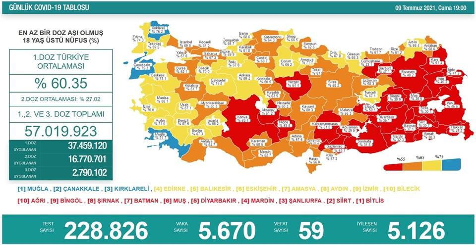 9 Temmuz 2021 corona virüs tablosu: 59 can kaybı, 5 bin 670 yeni vaka | NTV
