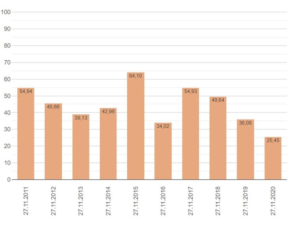 İSKİ'de yer alan yıllara göre baraj doluluk oranı kıyaslaması