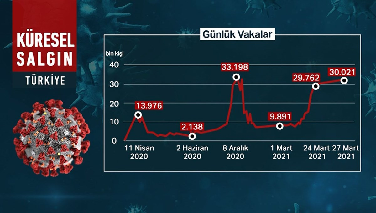 '' We are at the peak of the third wave '' (30 thousand level exceeded after 4 months)