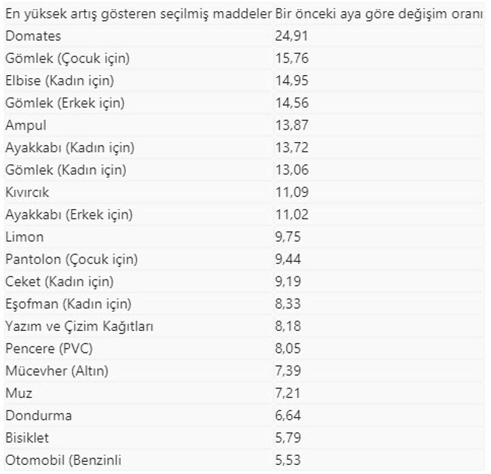 Kaynak: Anadolu Ajansı