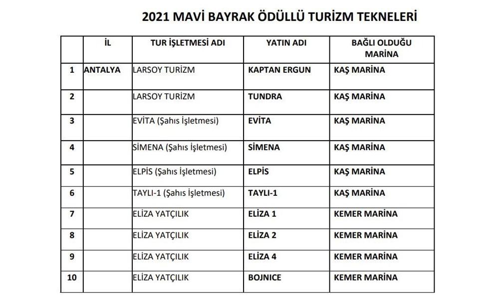 Türkiye'nin mavi bayraklı plajları güncel liste 2021 (En iyi sahiller ve plajlar) - 40