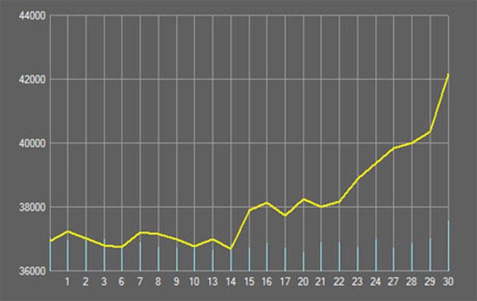 Borsanın son bir aydaki performansı.