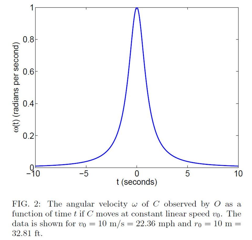 Kruikov'un açısal hıza ait grafiği.