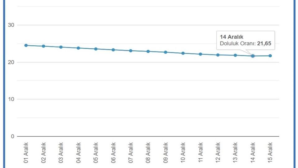 İSKİ'de yer alan baraj doluluk oranı tablosuna göre; dün baraj doluluk oranı 21,65 yer aldı.