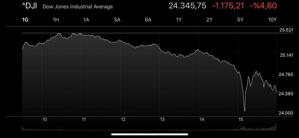 Dow Jones Türkiye saati ile 23.20'de yüzde 6'yı aşan düşüşten döndü.