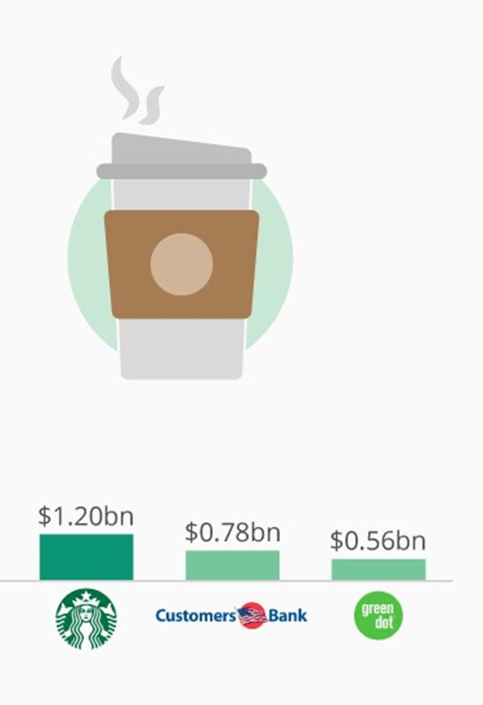 Grafik: Forbes