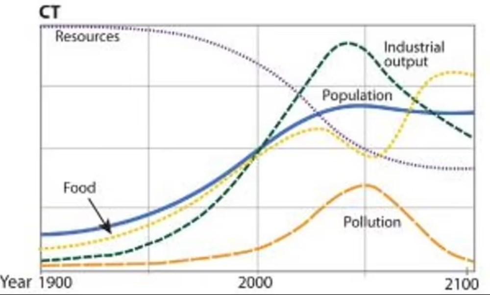 Bilim & Teknoloji MIT'nin Dünya Felaket Tahminleri Gerçekleşiyor