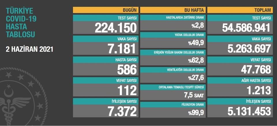 2 Haziran 2021 corona virüs tablosu: 112 can kaybı, 7 bin 181 yeni vaka    NTV