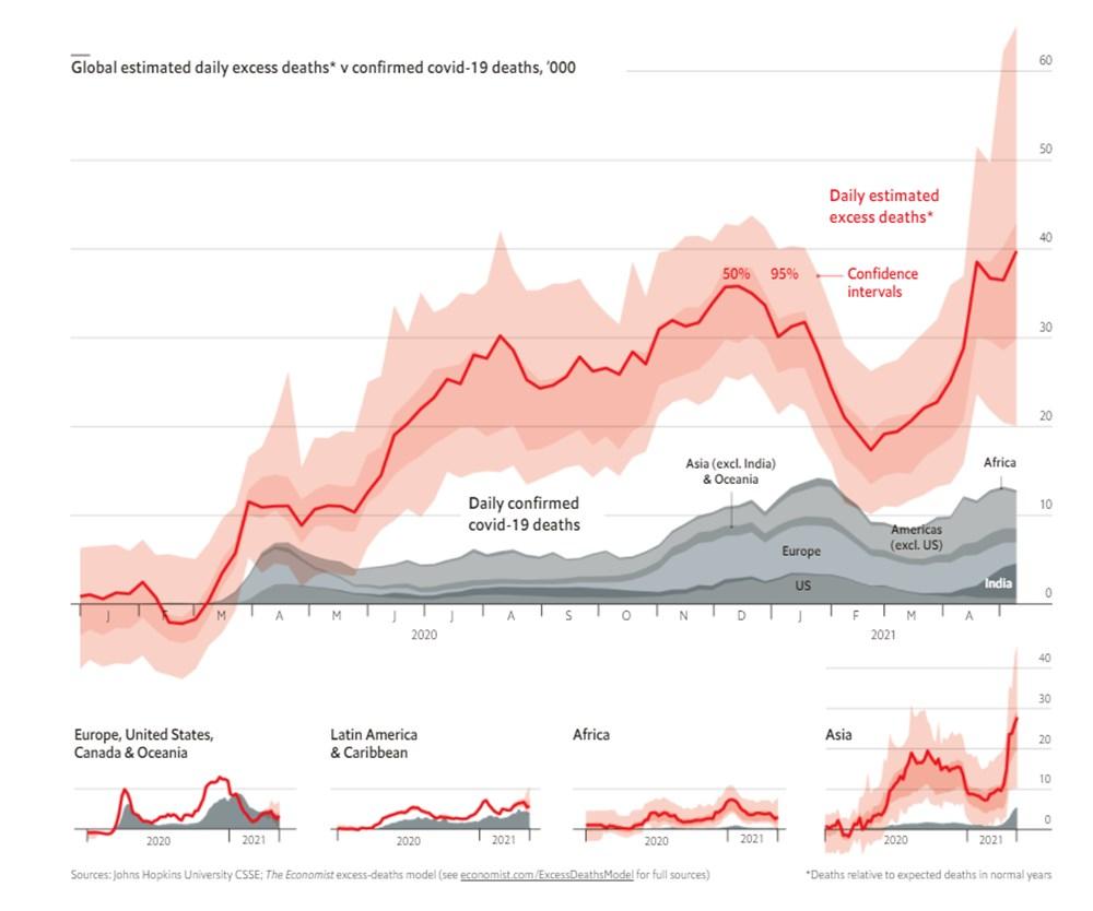 The Economist: Pandemi sırasında dünya çapında 7 ile 13 milyon ölüm meydana geldi - 9