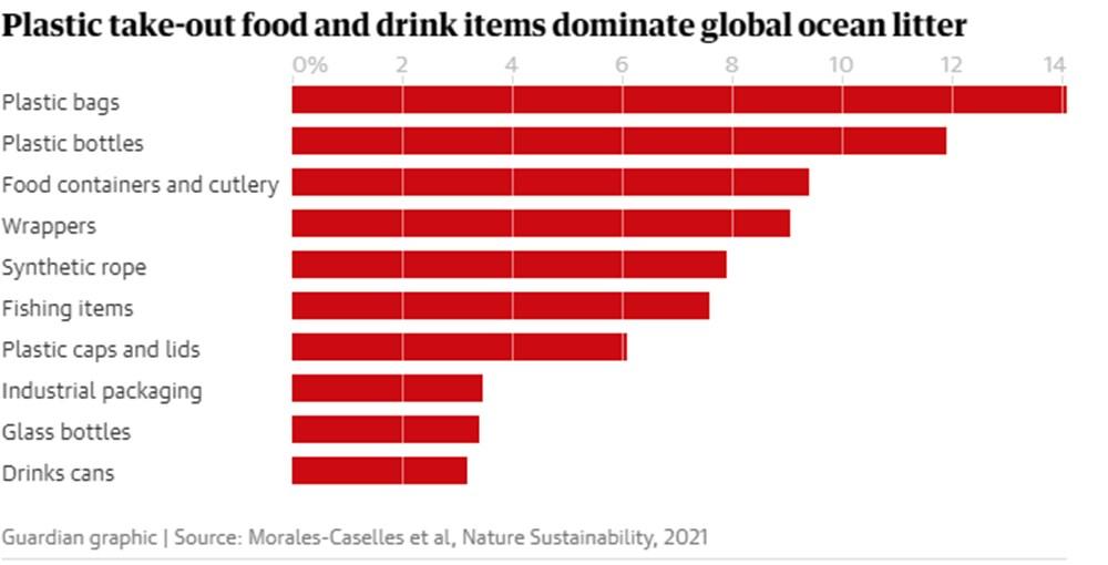 Gıda ambalajları, deniz ve okyanuslardaki plastik kirliliğinin yüzde 75'ini oluşturuyor - 3