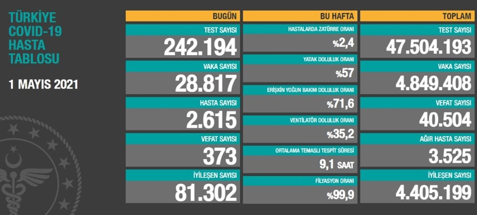 1 Mayıs 2021 corona virüs tablosu: 373 can kaybı, 28 bin 817 yeni vaka   NTV