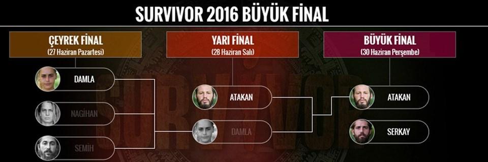 Atakan ve Serkay final gecesinde rakip oldu.