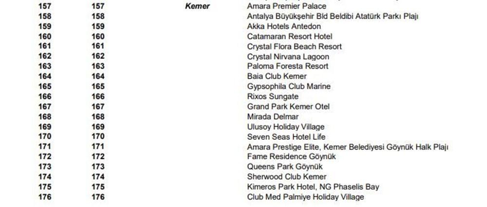 Türkiye'nin mavi bayraklı plajları güncel liste 2021 (En iyi sahiller ve plajlar) - 23