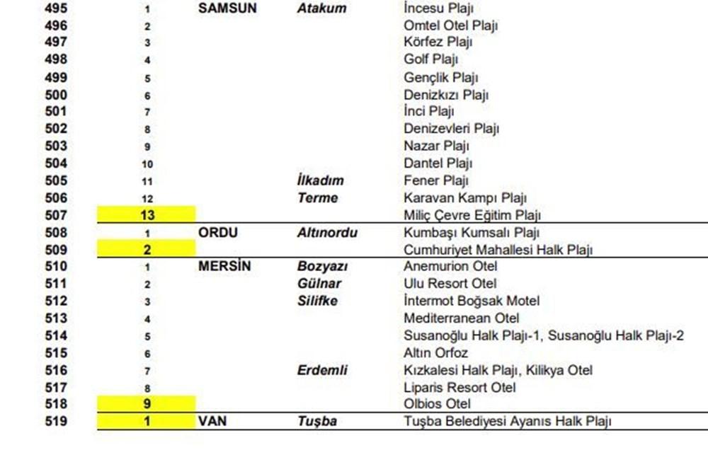 Türkiye'nin mavi bayraklı plajları güncel liste 2021 (En iyi sahiller ve plajlar) - 38
