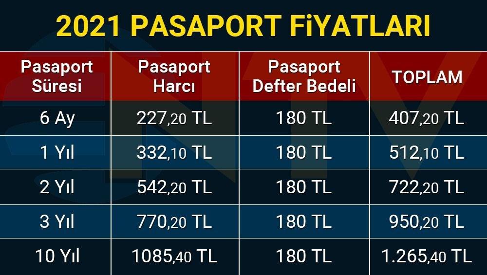 2021 Pasaport harç ve cüzdan ücretleri (Pasaport başvurusu nasıl yapılır?) - 2