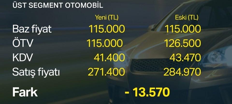 Otomotivde ötv Düzenlemesi Fiyatlara Ne Kadar Indirim Getirecek Ntv
