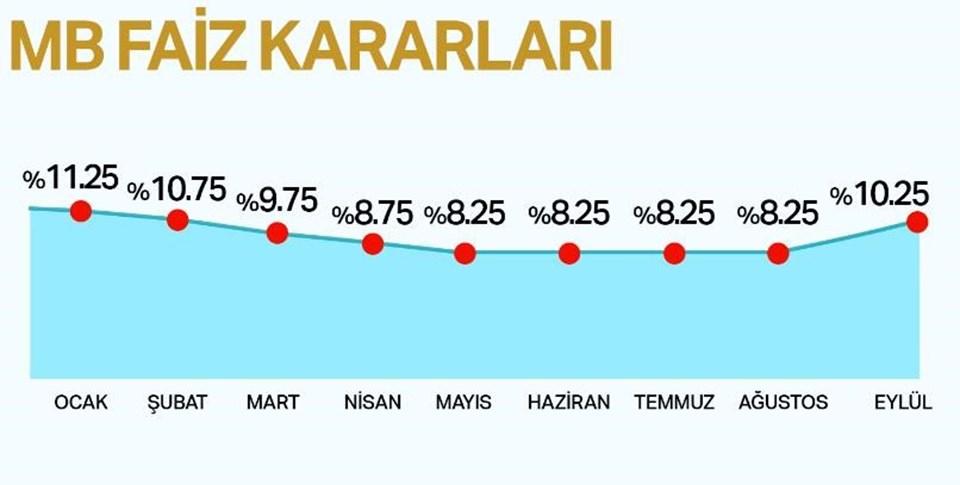 Merkez Bankası, bir hafta vadeli repo ihale faiz oranını yüzde 10,25'e yükseltti.