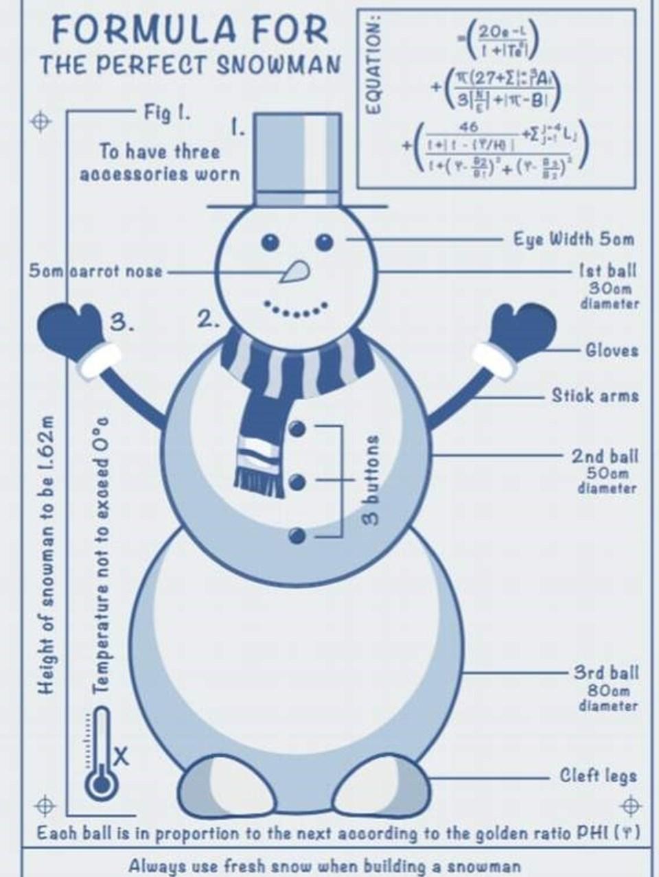 Nottingham Trent Üniversity'den Dr. James Hind'in formülü her kış arananlarlistesinde.
