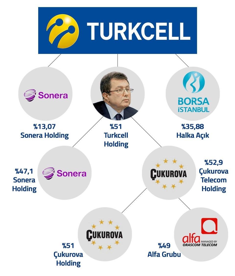 Turkcell'in bugünkü piyasa değeri 30 milyar TL (Yaklaşık 11.71 milyar dolar)