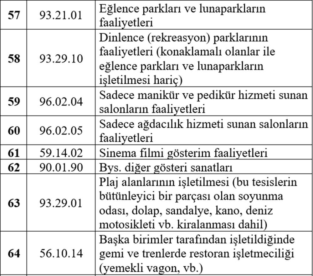 Hibe desteği alabilecek esnaf listesi - 13