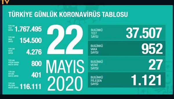Türkiye'de corona virüsten 24 saatte 27 can kaybı