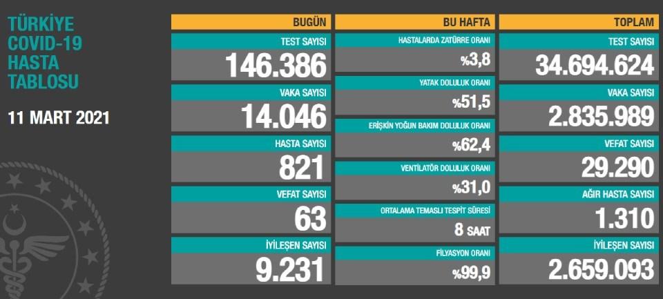 11 Mart 2021 corona virüs tablosu: 63 can kaybı, 14 bin 46 yeni vaka | NTV