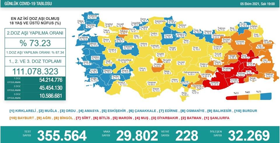 5 Ekim 2021 corona virüs tablosu: 228 can kaybı, 29 bin 802 yeni vaka | NTV