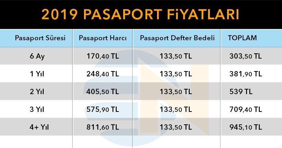2019 Pasaport harç ve cüzdan ücretleri, pasaport başvurusu nasıl yapılır, 2019 zamlı pasaport fiyatları
