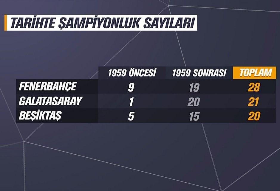Tarihte şampiyonluk sayıları