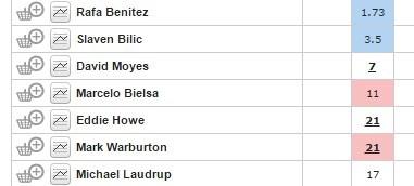 İşte West Ham menajerliği için adı geçenler ve oranları...